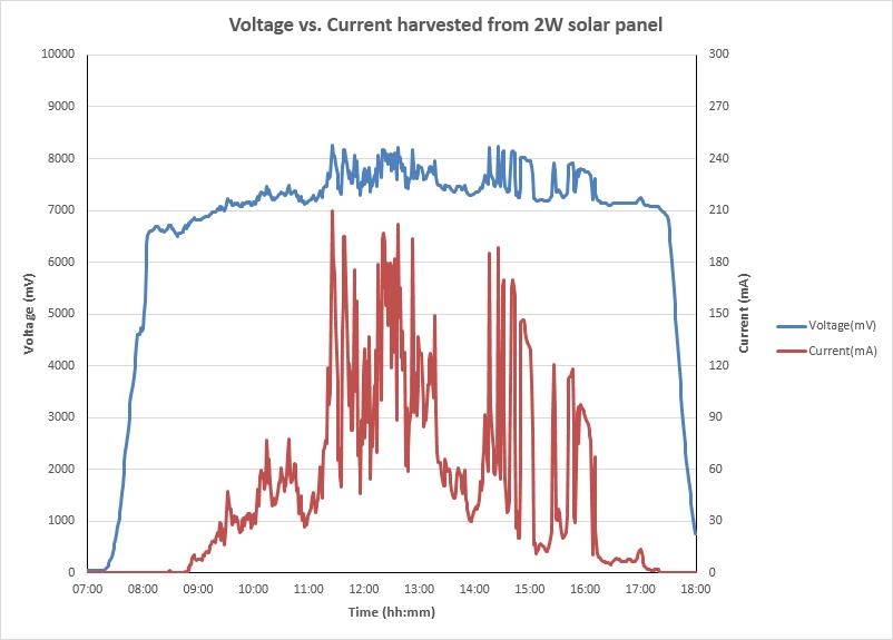 solar_panel_power_graph